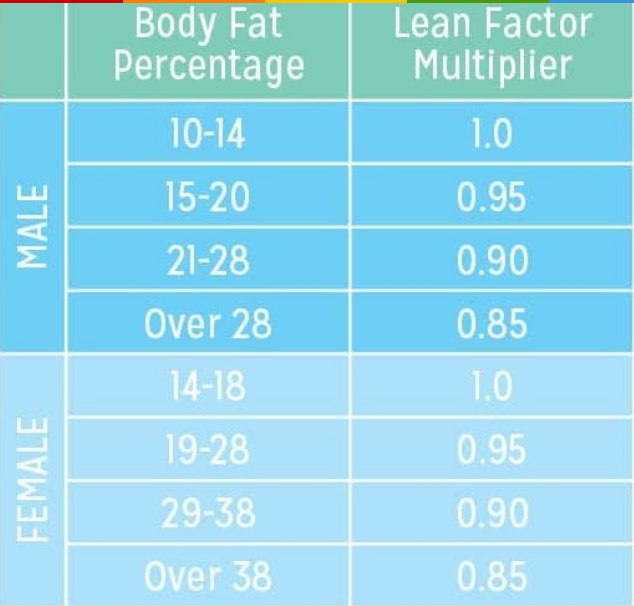 Lean Factor Multiplier on how to calculate calories in homemade food