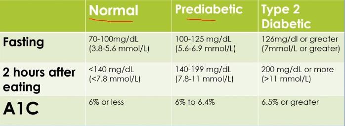 urine blood sugar levels chart